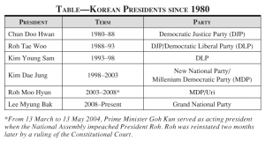 Korean presidents, from 1980-2008 (Source: South Korea's Miraculous Democracy, Hahm Chaibong)